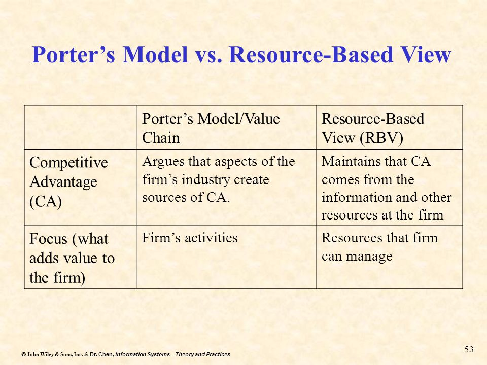 Porter's Model vs. Resource-Based View