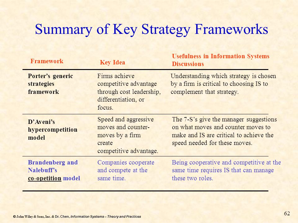 Summary of Key Strategy Frameworks