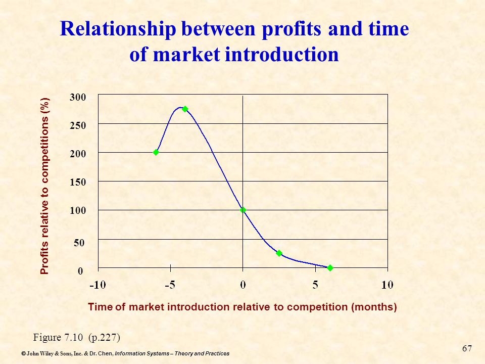 Relationship between profits and time of market introduction