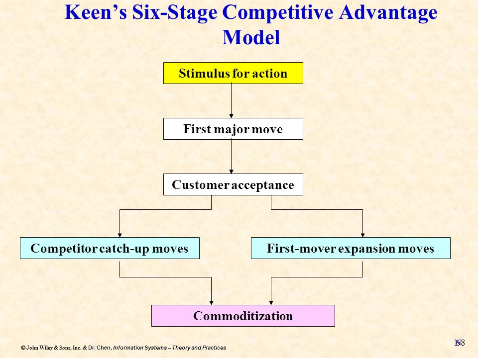 Keen's Six-Stage Competitive Advantage Model