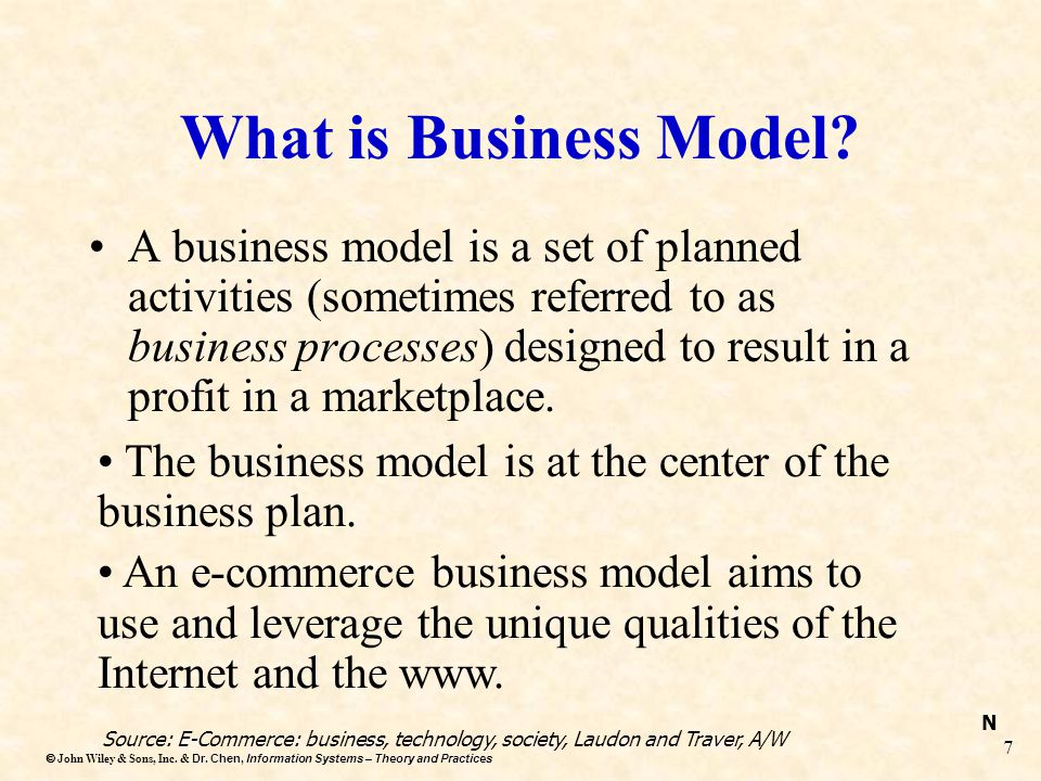What is Business Model
