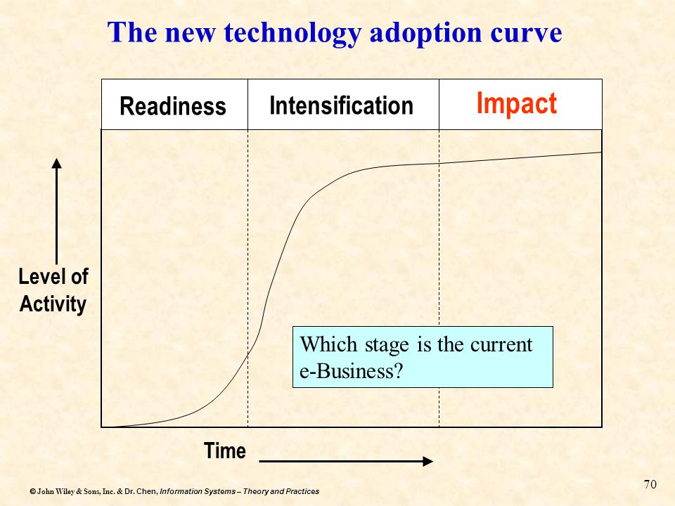The new technology adoption curve