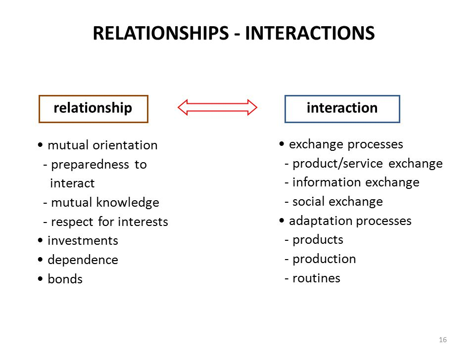 RELATIONSHIPS - INTERACTIONS