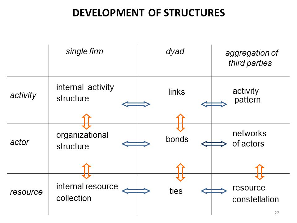 DEVELOPMENT OF STRUCTURES