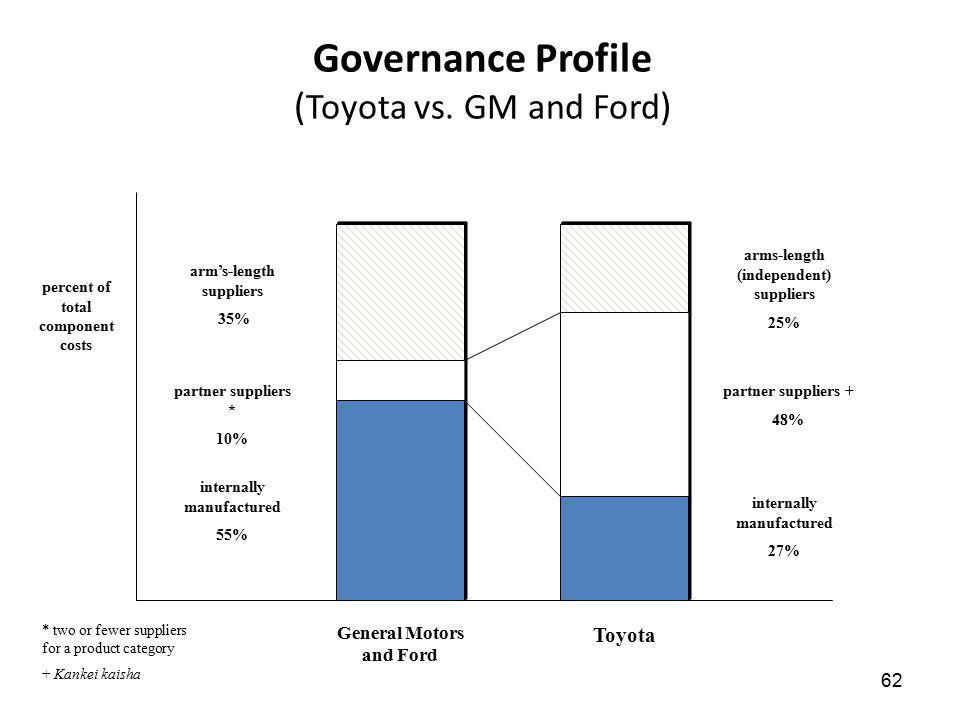 Governance Profile (Toyota vs. GM and Ford)