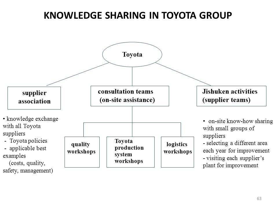 KNOWLEDGE SHARING IN TOYOTA GROUP