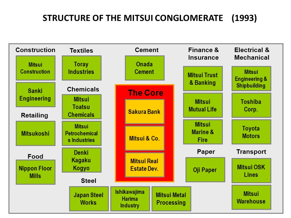 STRUCTURE OF THE MITSUI CONGLOMERATE (1993)
