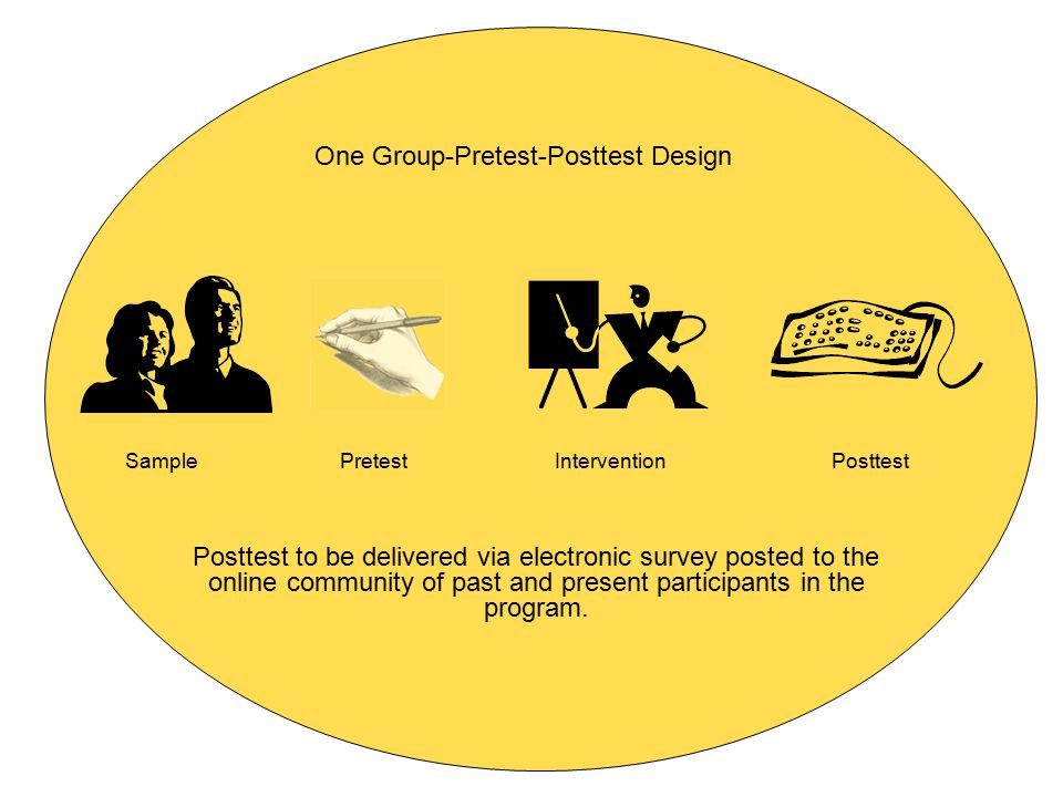 One Group-Pretest-Posttest Design