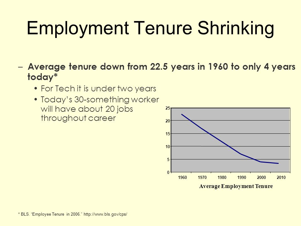 Employment Tenure Shrinking
