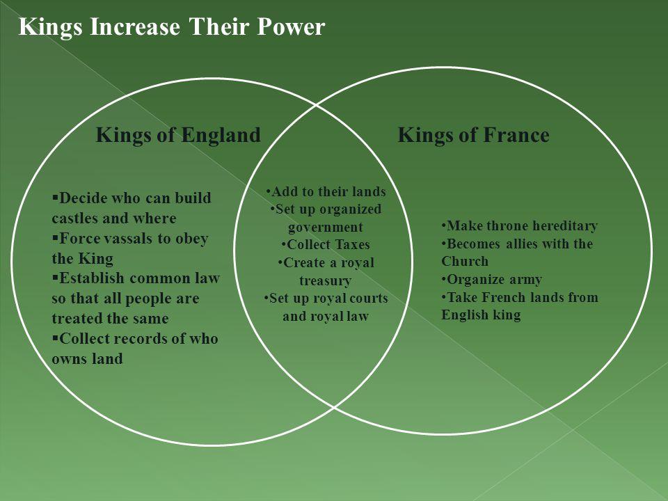 Kings Increase Their Power