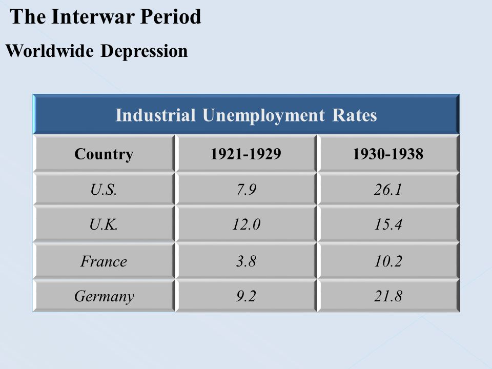 Industrial Unemployment Rates