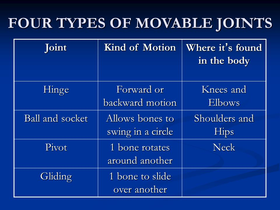 FOUR TYPES OF MOVABLE JOINTS Where it's found in the body
