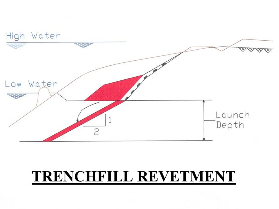 In addition to launchable riprap placed at the toe or at top of bank, a trench fill revetment is used where the riprap section is placed at mid-bank near the low water line. Widely used on Red and Arkansas Rivers. One site on Mississippi River has launch depth approaching 60 ft.