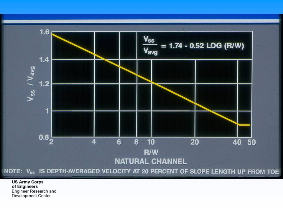 This is empirical curve for natural channels based on lots of observed data.