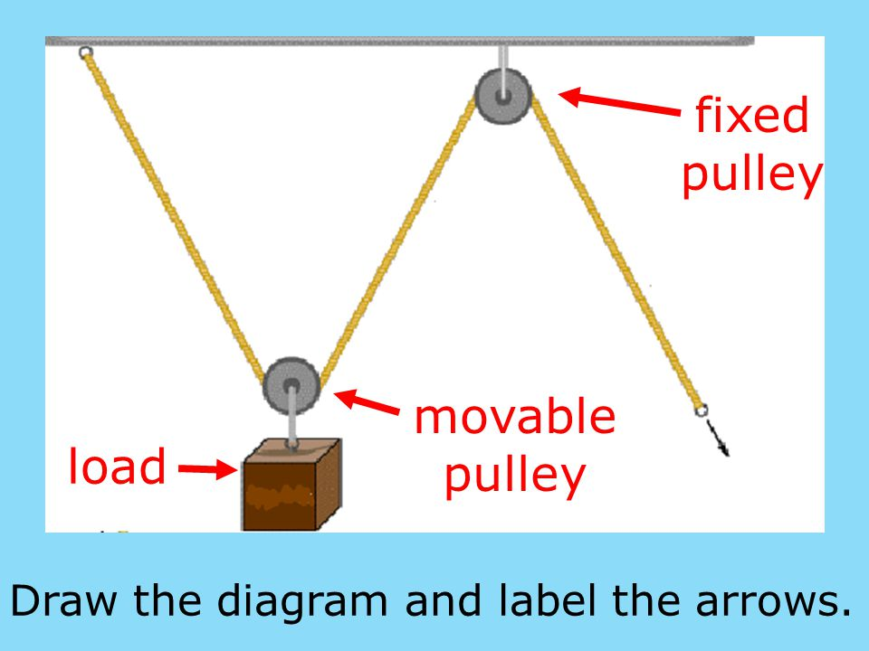fixed pulley movable pulley load