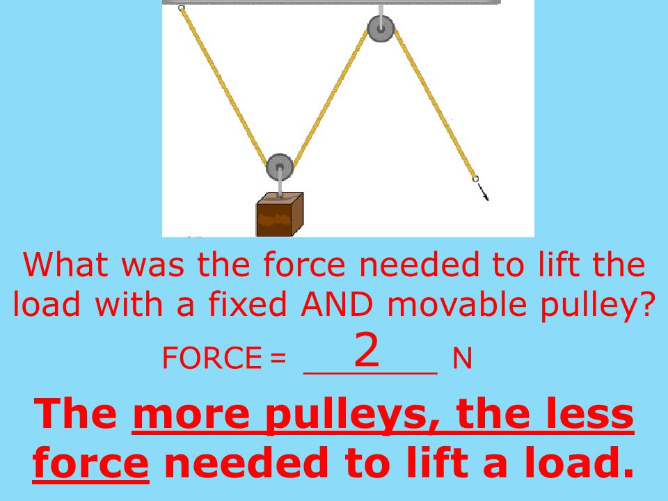 The more pulleys, the less force needed to lift a load.