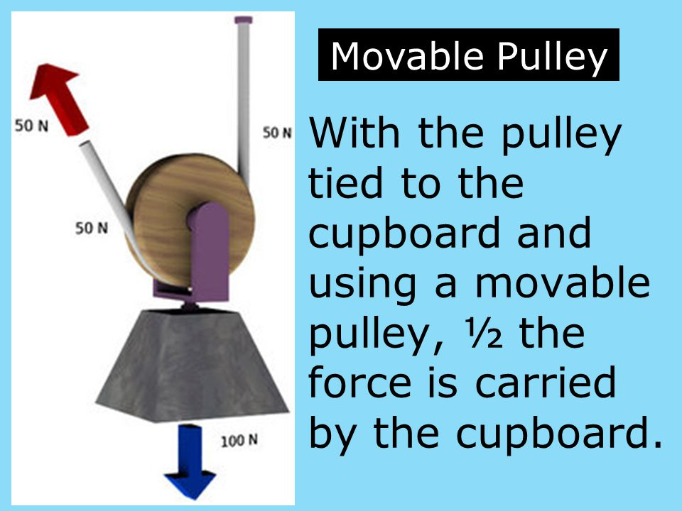 Movable Pulley With the pulley tied to the cupboard and using a movable pulley, ½ the force is carried by the cupboard.