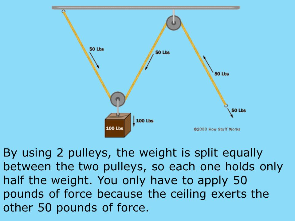 By using 2 pulleys, the weight is split equally