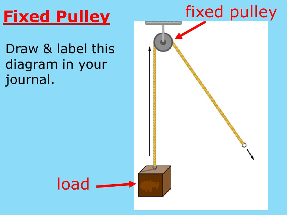 fixed pulley Fixed Pulley load
