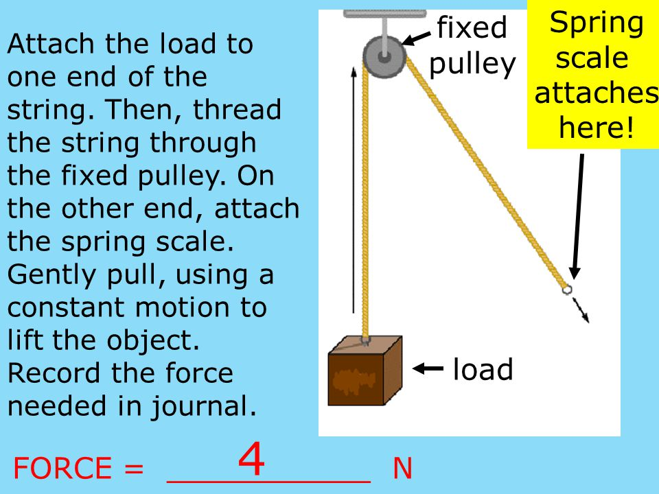 4 Spring fixed pulley scale attaches here! load FORCE = ___________ N
