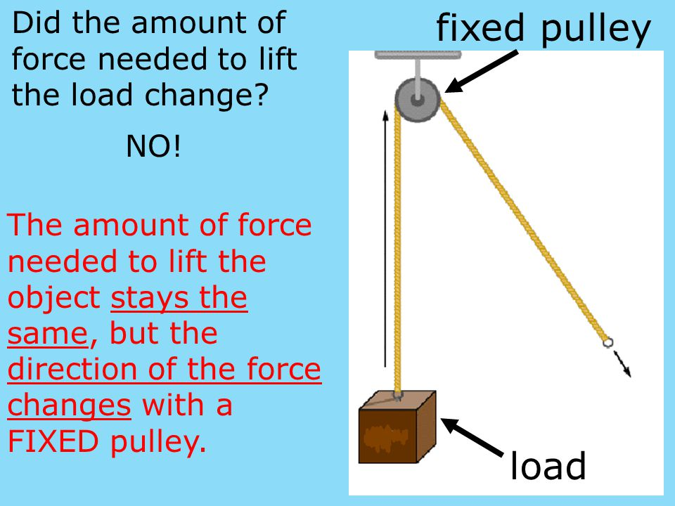 Did the amount of force needed to lift the load change