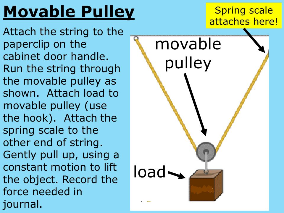 Movable Pulley movable pulley load