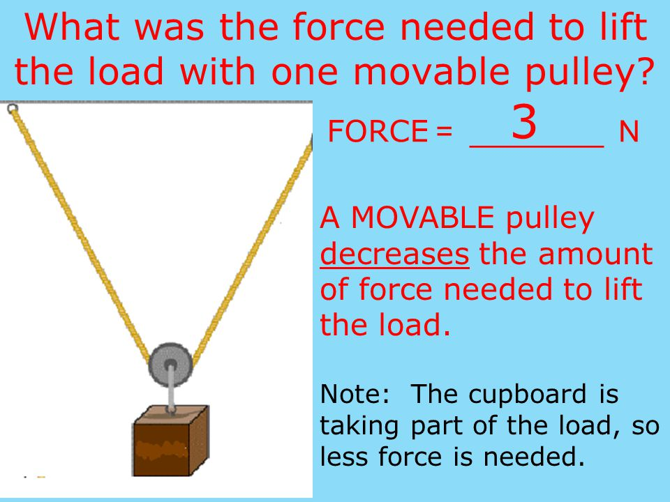 What was the force needed to lift the load with one movable pulley