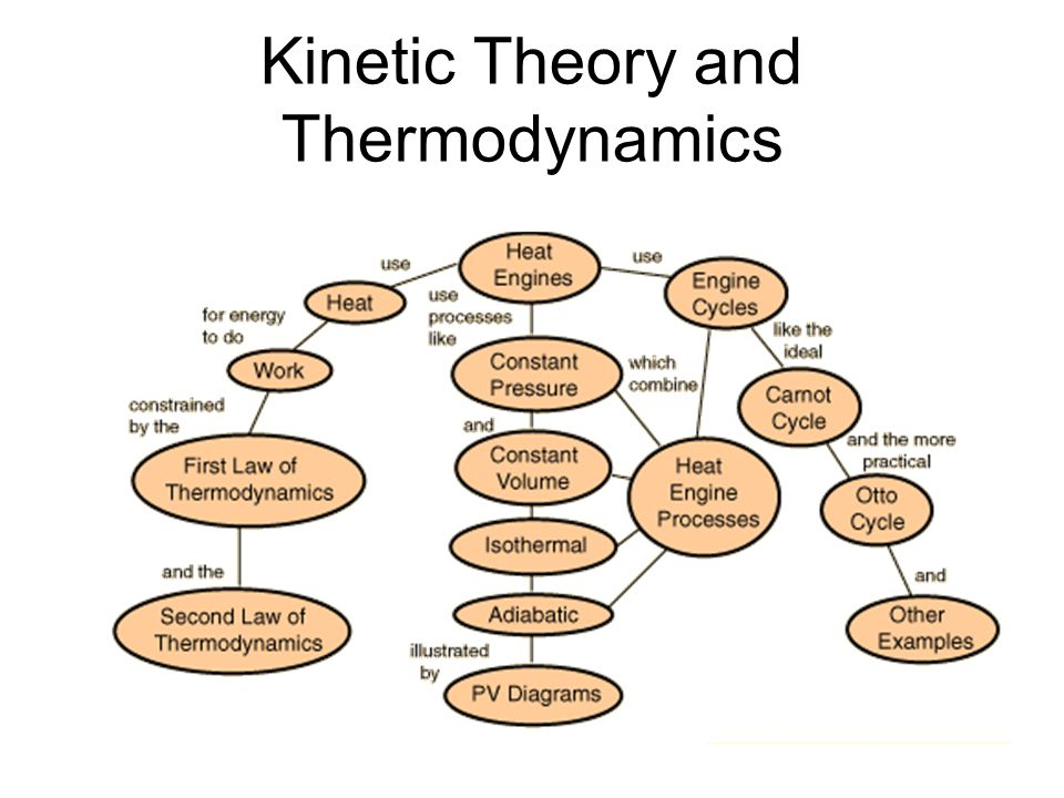 Kinetic Theory and Thermodynamics