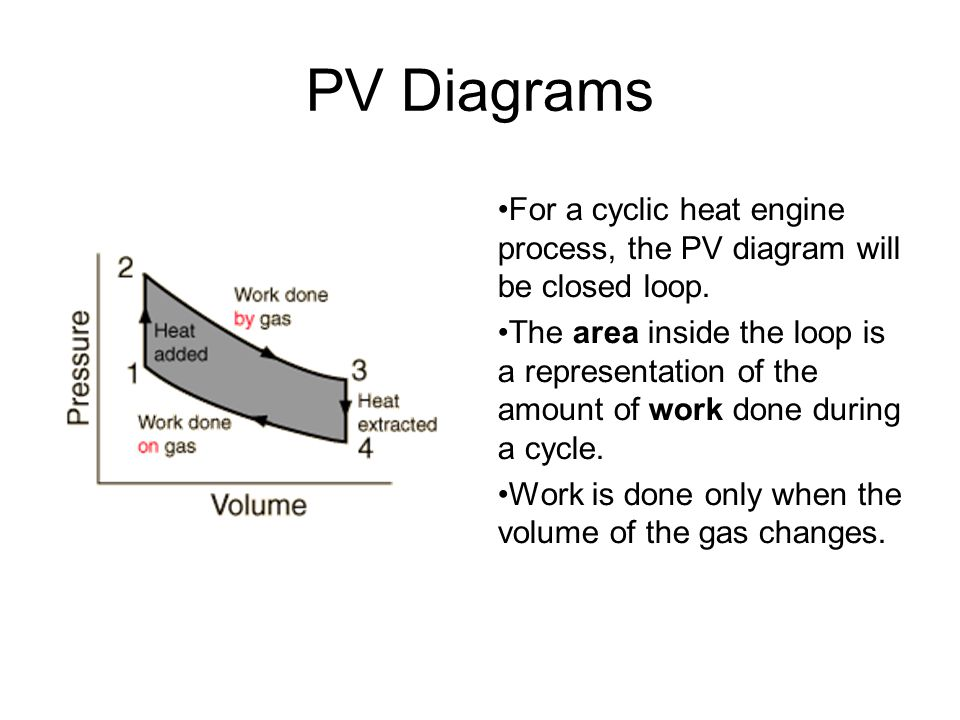 PV Diagrams For a cyclic heat engine process, the PV diagram will be closed loop.