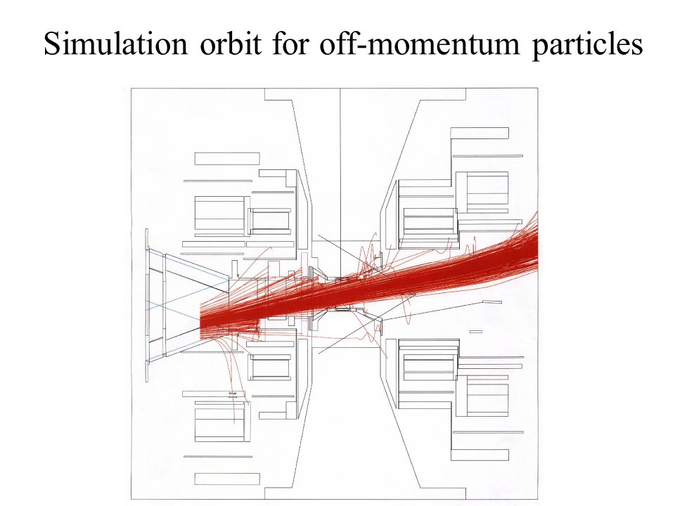 Simulation orbit for off-momentum particles
