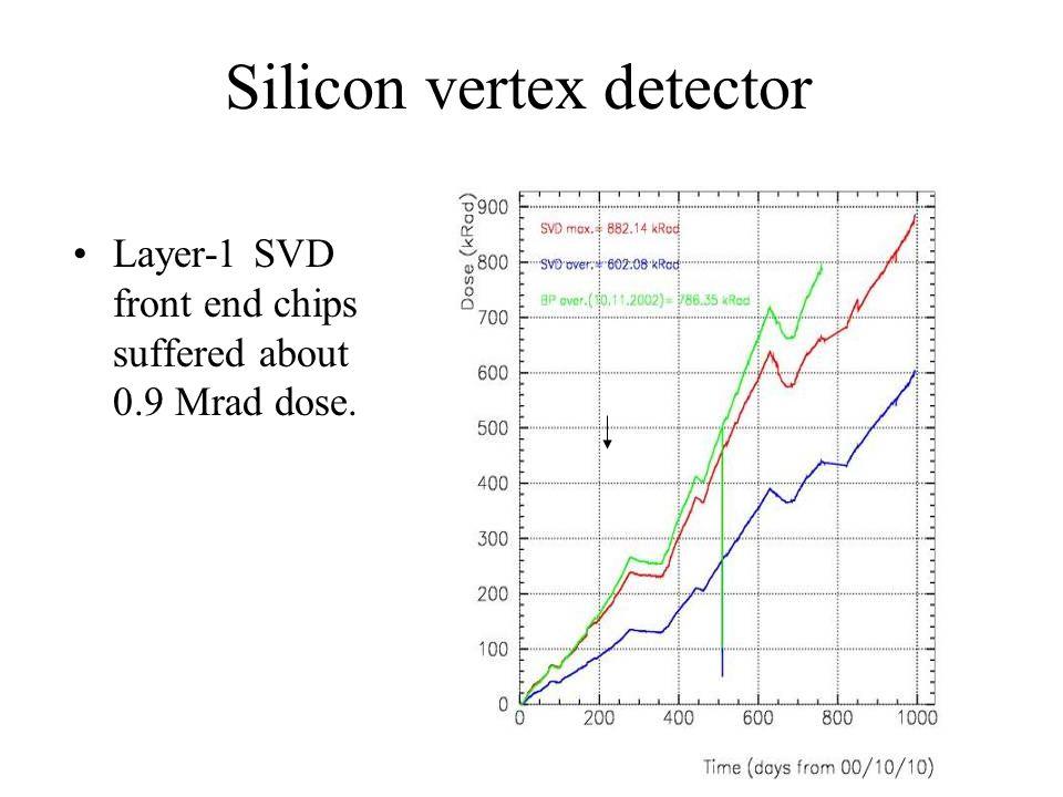 Silicon vertex detector