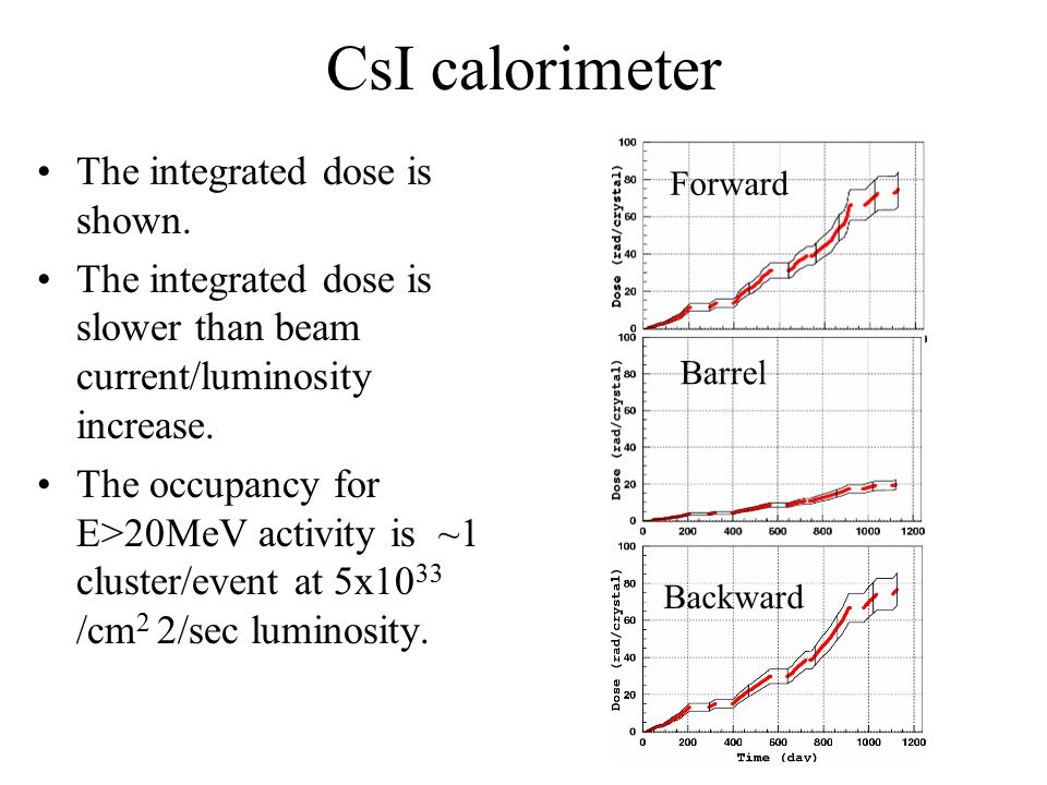 CsI calorimeter The integrated dose is shown.