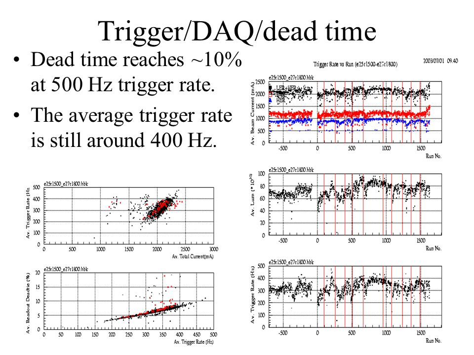 Trigger/DAQ/dead time