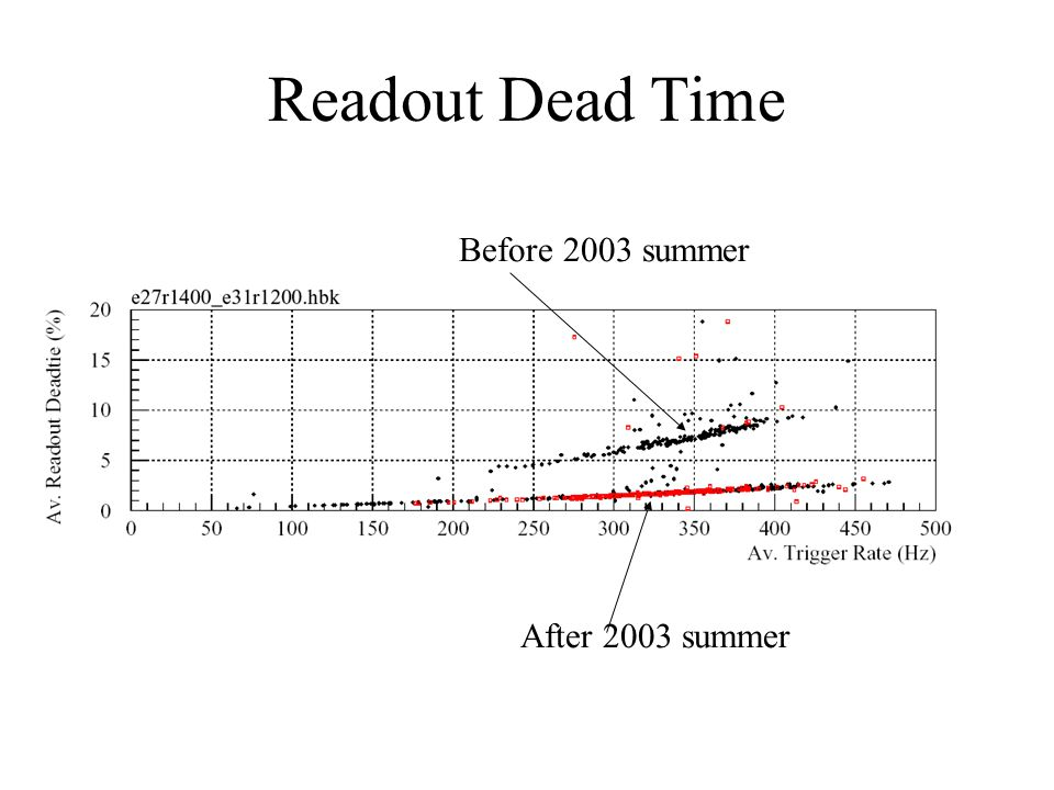 Readout Dead Time Before 2003 summer After 2003 summer