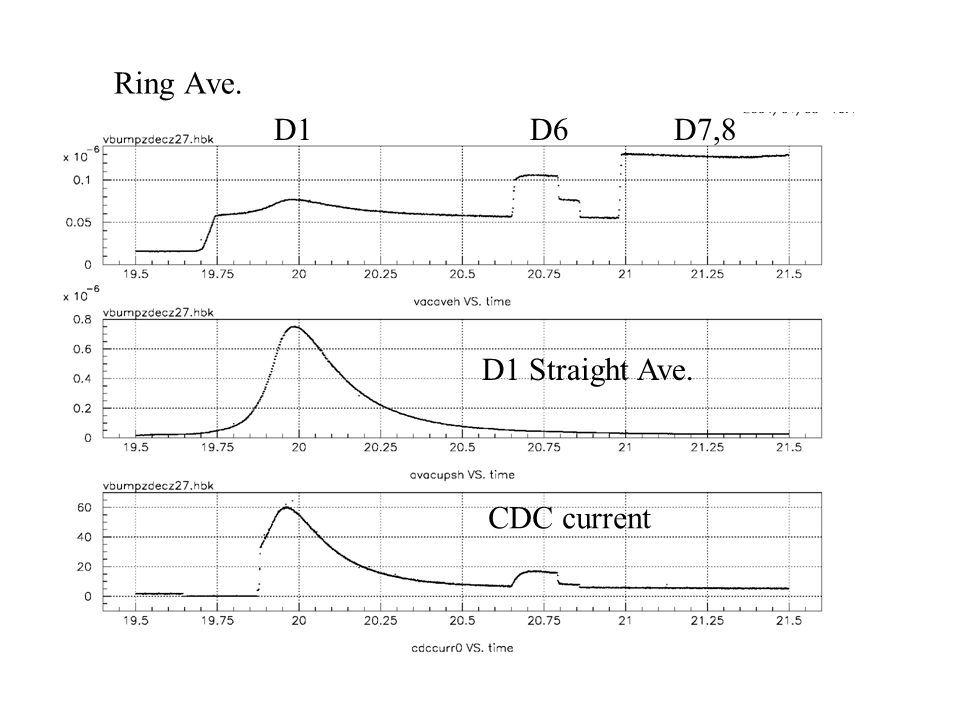 Ring Ave. D1 D6 D7,8 D1 Straight Ave. CDC current
