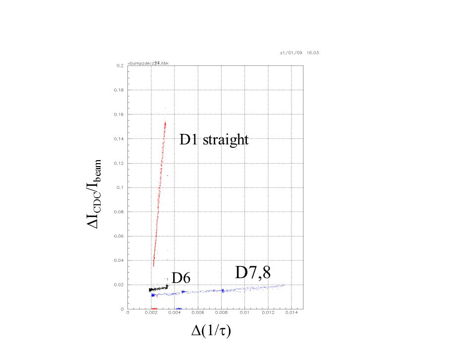 D1 straight D6 D7,8 DICDC/Ibeam D(1/t)