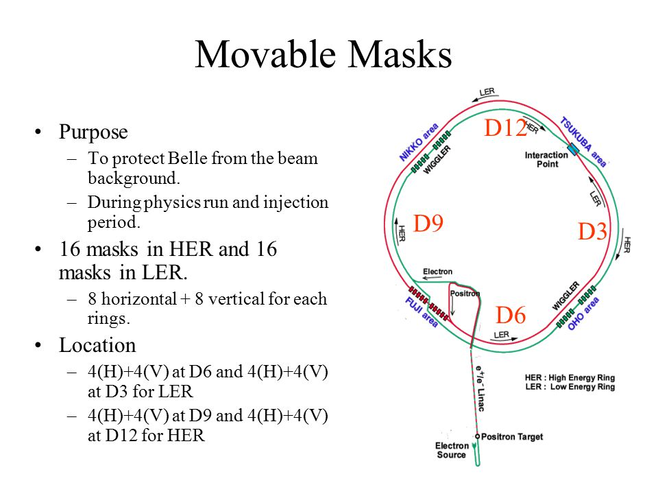 Movable Masks D12 D9 D3 D6 Purpose