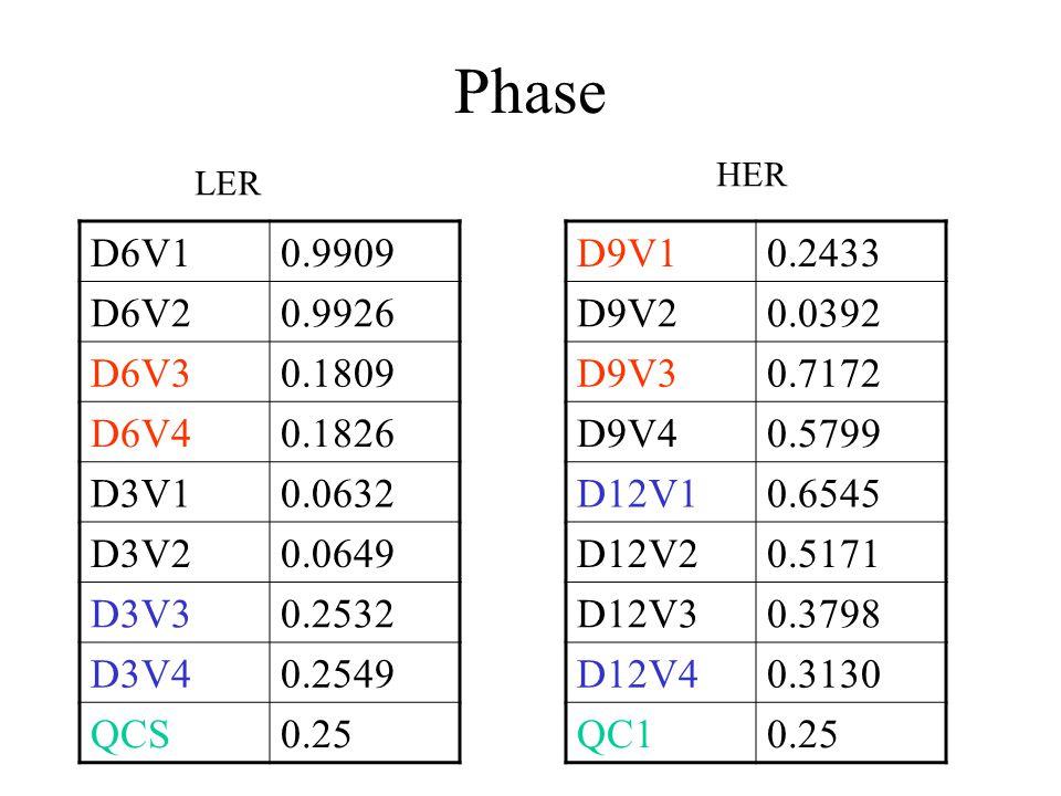 Phase HER. LER. D6V1. 0.9909. D6V2. 0.9926. D6V3. 0.1809. D6V4. 0.1826. D3V1. 0.0632. D3V2.