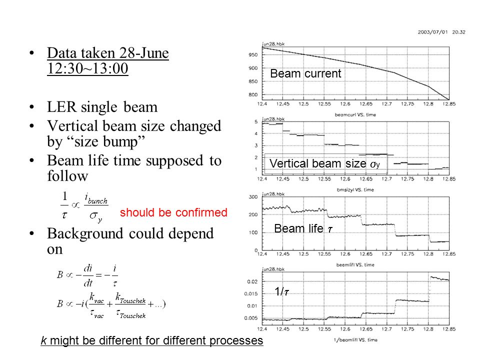 Vertical beam size changed by size bump