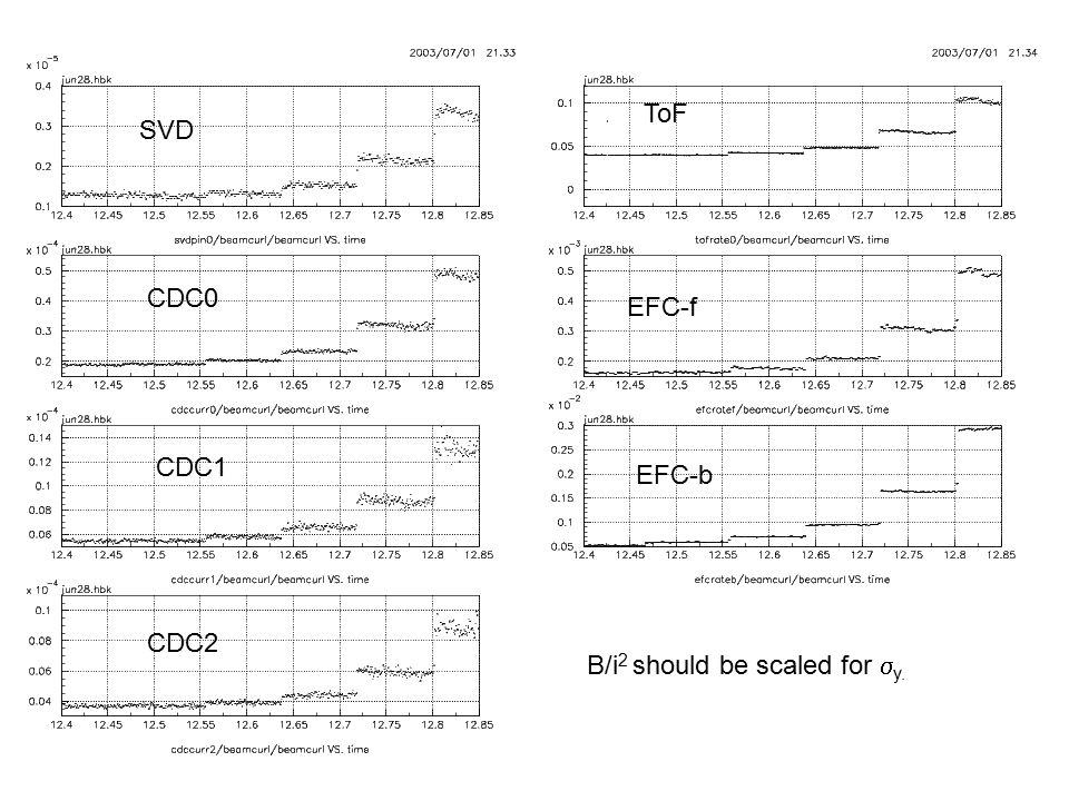 ToF SVD CDC0 EFC-f CDC1 EFC-b CDC2 B/i2 should be scaled for sy.