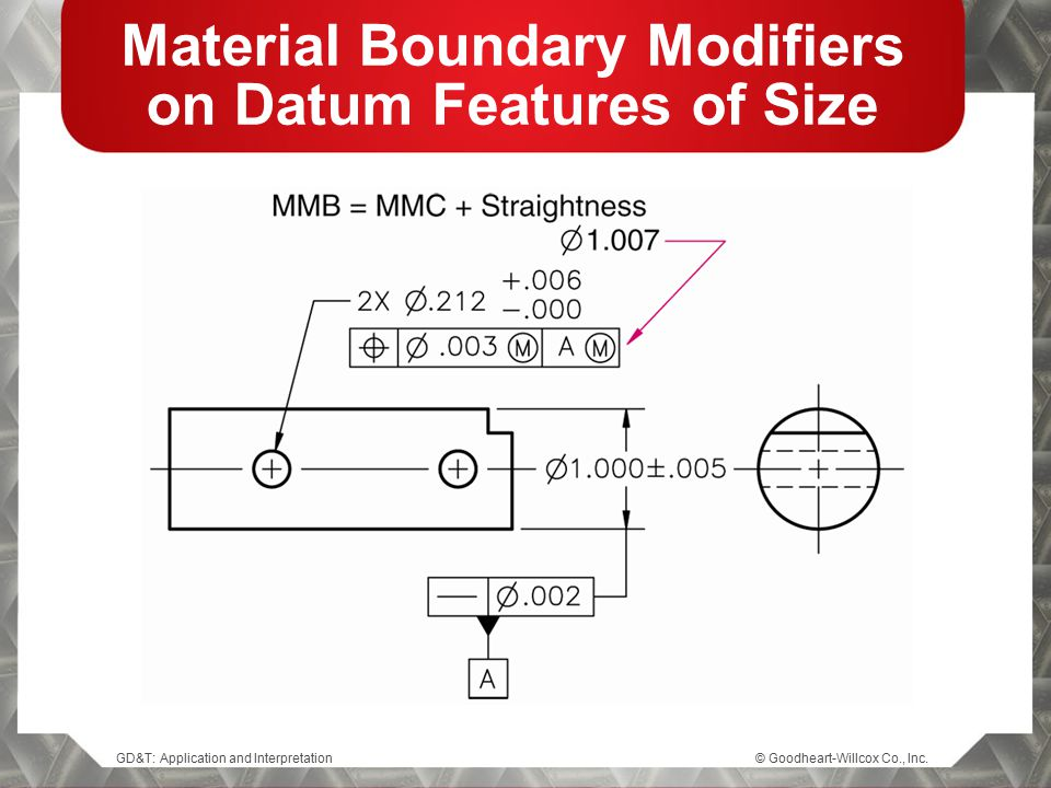Material Boundary Modifiers on Datum Features of Size