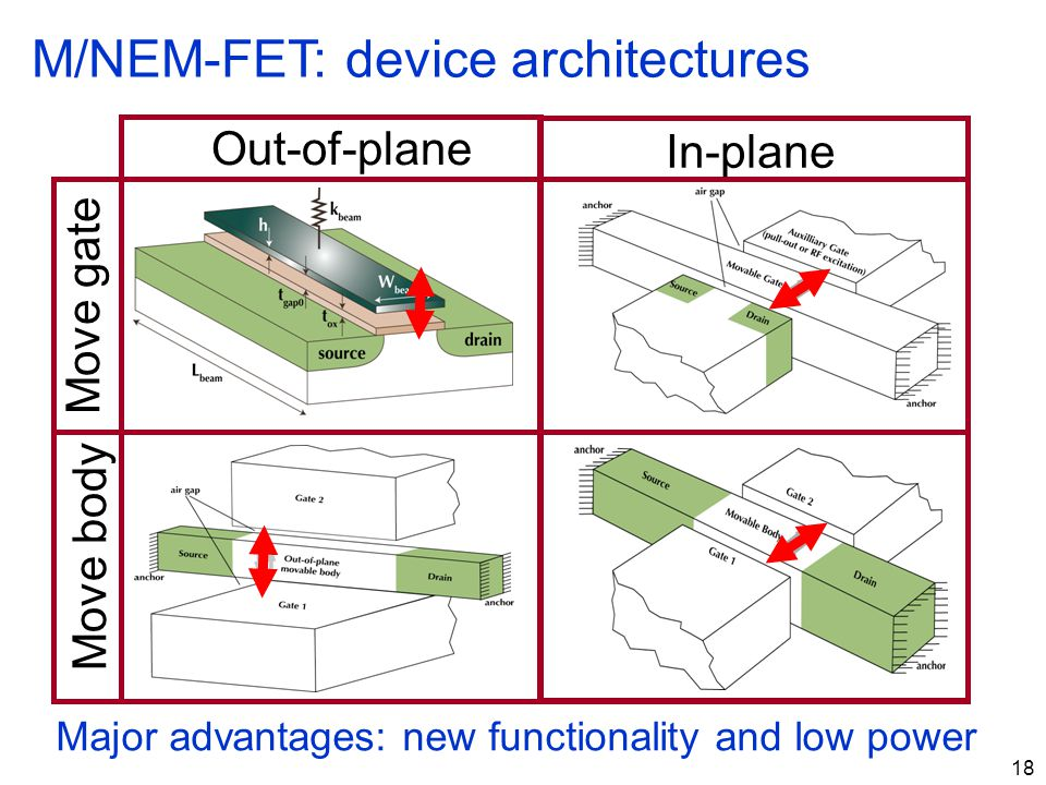 M/NEM-FET: device architectures
