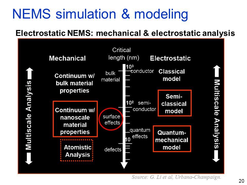 NEMS simulation & modeling