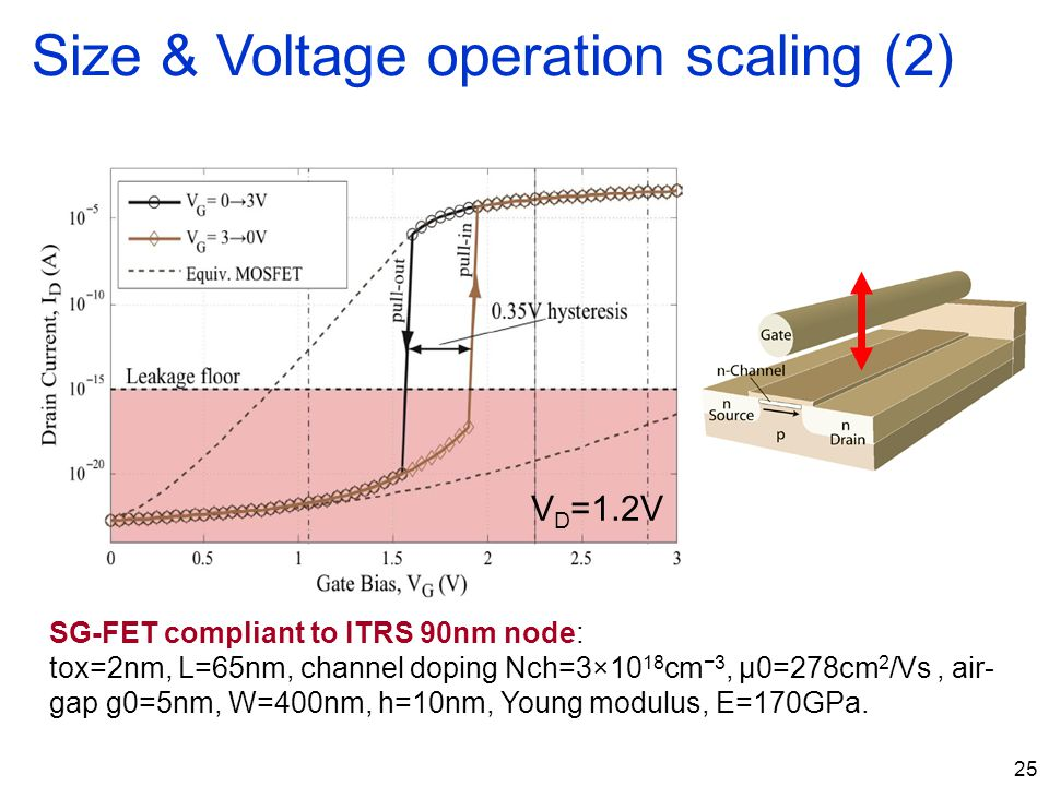 Size & Voltage operation scaling (2)
