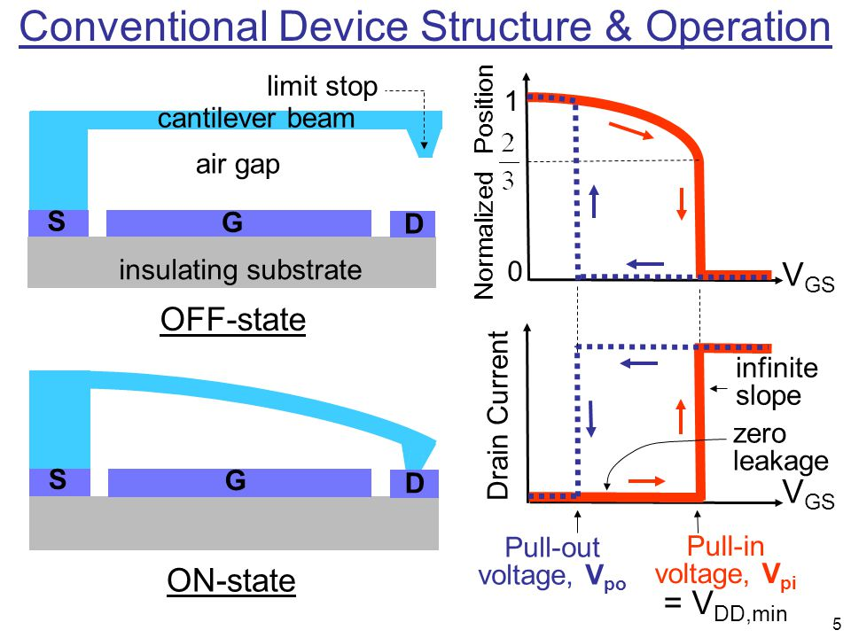 Conventional Device Structure & Operation