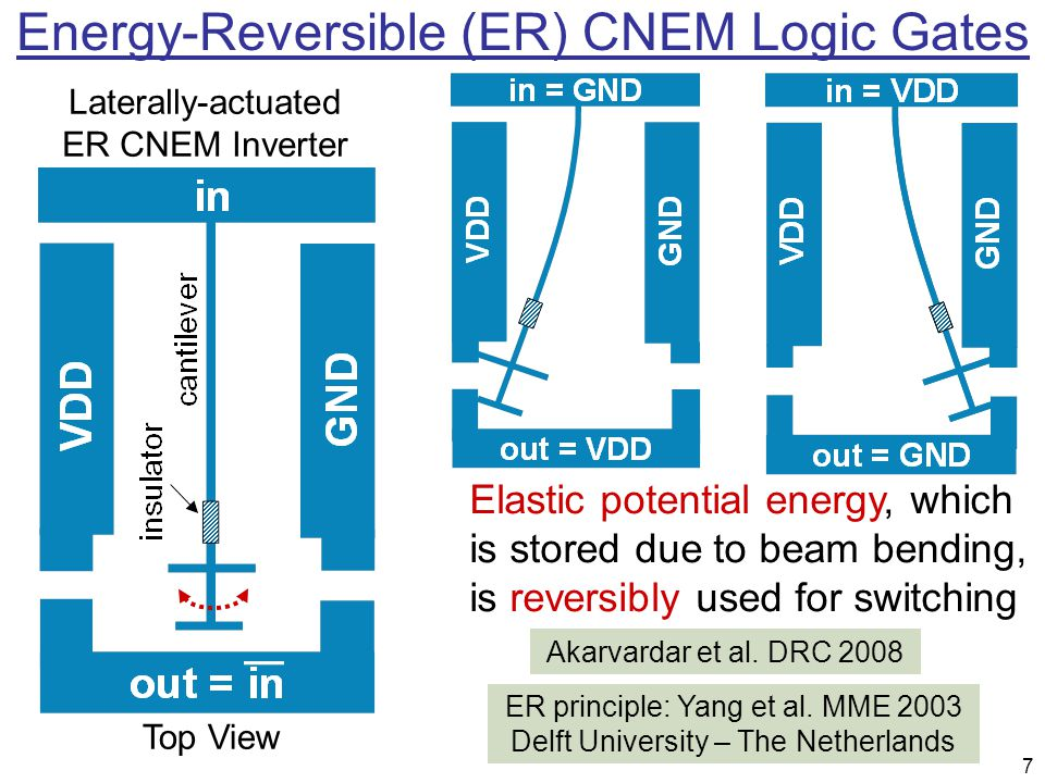 Energy-Reversible (ER) CNEM Logic Gates