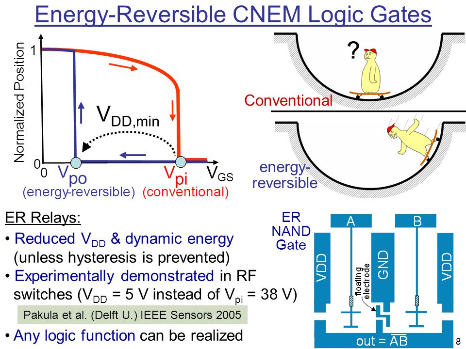 Energy-Reversible CNEM Logic Gates
