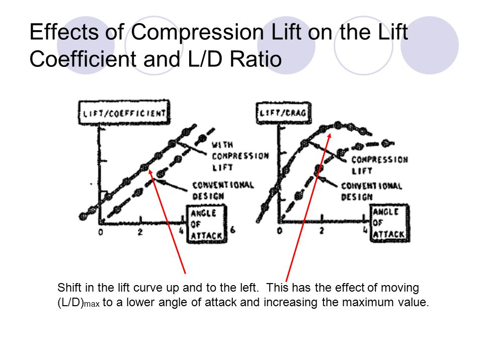 Effects of Compression Lift on the Lift Coefficient and L/D Ratio