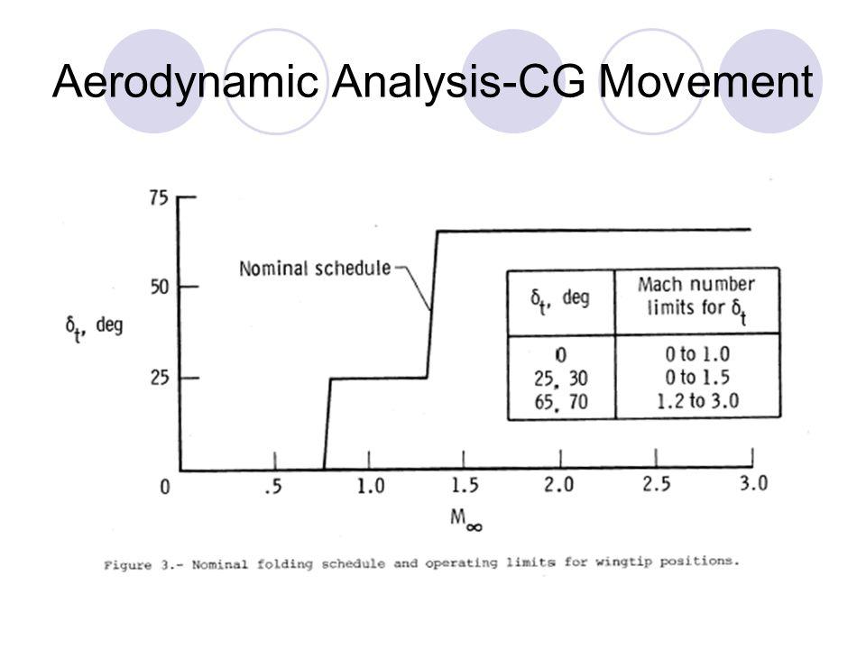 Aerodynamic Analysis-CG Movement