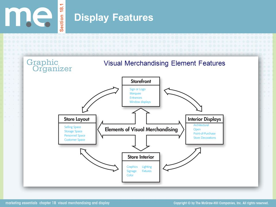 Visual Merchandising Element Features